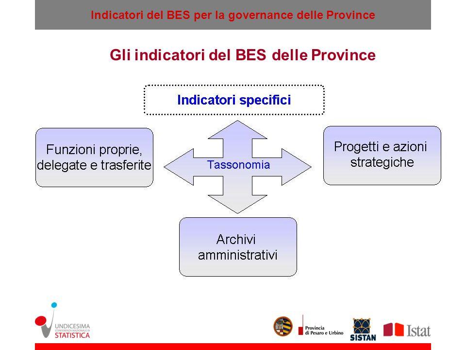 Indicatori del BES per la governance delle Province Gli indicatori del BES delle Province