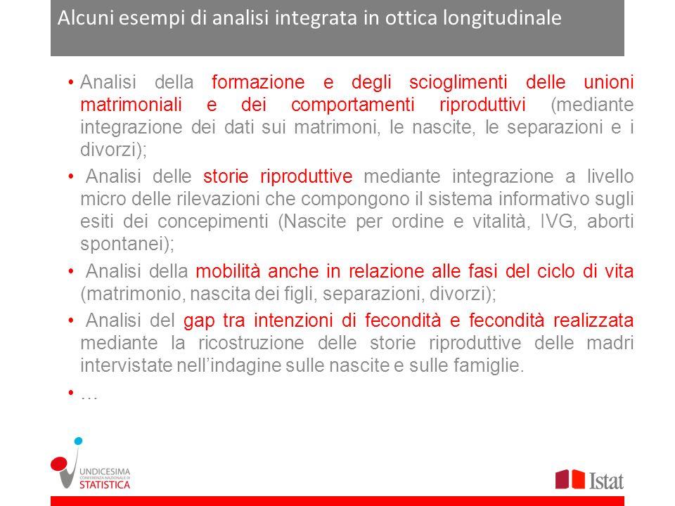 Alcuni esempi di analisi integrata in ottica longitudinale Analisi della formazione e degli scioglimenti delle unioni matrimoniali e dei comportamenti