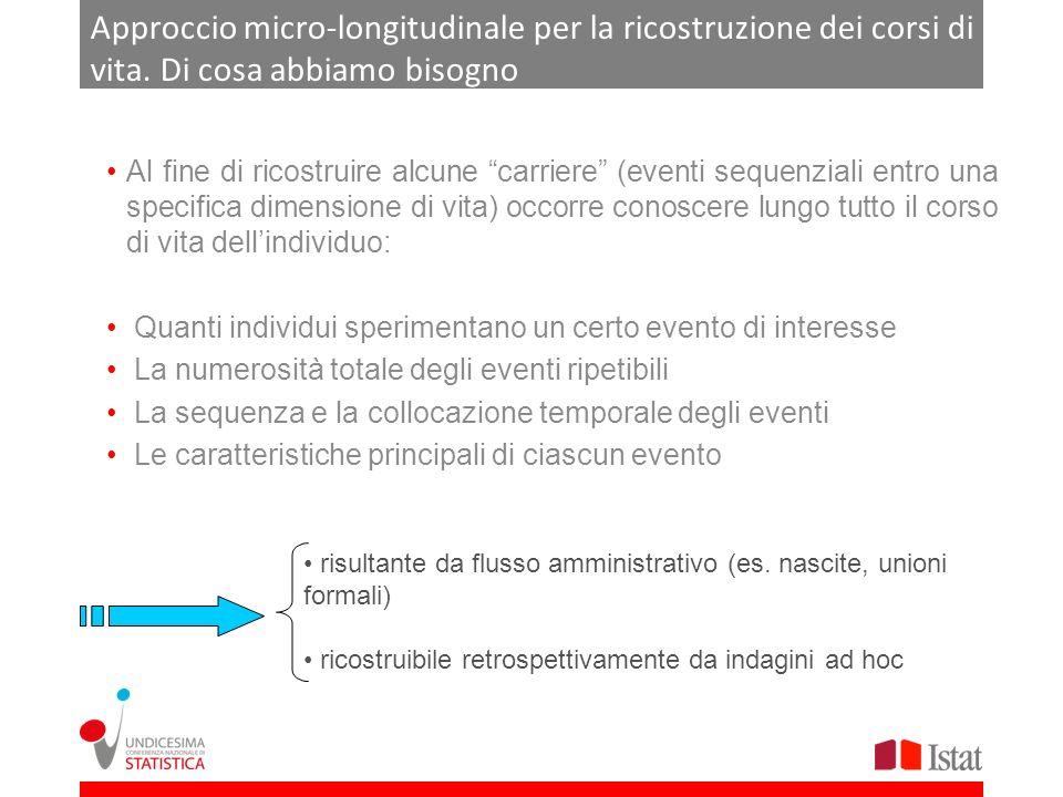Approccio micro-longitudinale per la ricostruzione dei corsi di vita. Di cosa abbiamo bisogno Al fine di ricostruire alcune carriere (eventi sequenzia