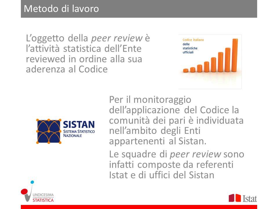 Metodo di lavoro Loggetto della peer review è lattività statistica dellEnte reviewed in ordine alla sua aderenza al Codice Codice italiano delle stati