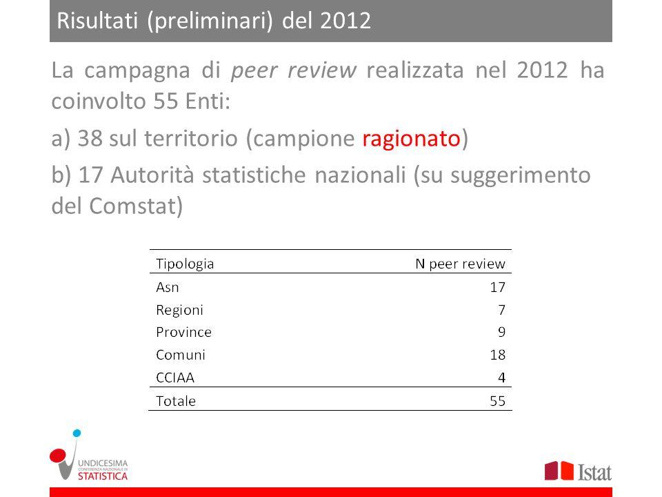 Risultati (preliminari) del 2012 La campagna di peer review realizzata nel 2012 ha coinvolto 55 Enti: a) 38 sul territorio (campione ragionato) b) 17