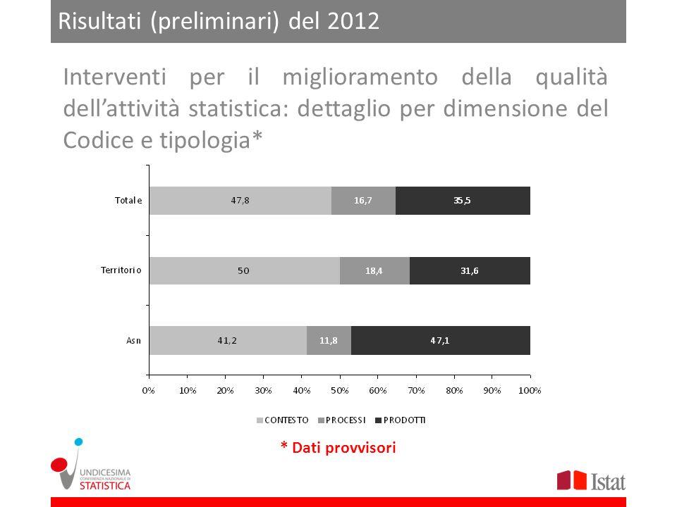 Risultati (preliminari) del 2012 Interventi per il miglioramento della qualità dellattività statistica: dettaglio per dimensione del Codice e tipologi