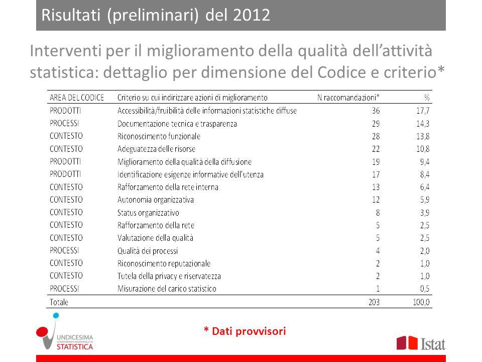 Risultati (preliminari) del 2012 * Dati provvisori Interventi per il miglioramento della qualità dellattività statistica: dettaglio per dimensione del
