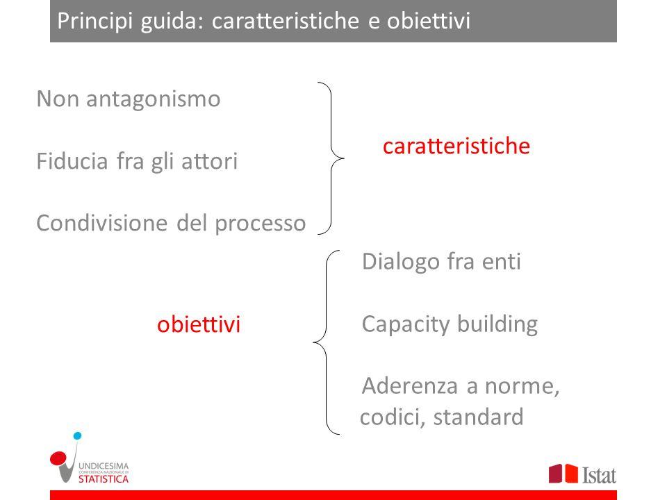 Principi guida: caratteristiche e obiettivi Non antagonismo Fiducia fra gli attori Condivisione del processo Dialogo fra enti Capacity building Aderen