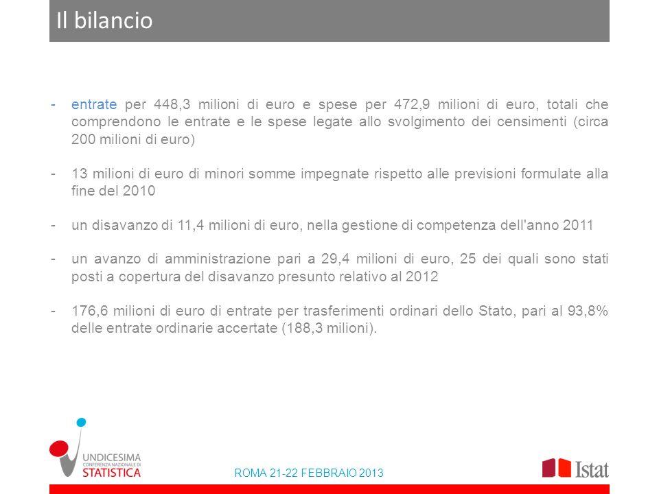 ROMA 21-22 FEBBRAIO 2013 Il bilancio -entrate per 448,3 milioni di euro e spese per 472,9 milioni di euro, totali che comprendono le entrate e le spese legate allo svolgimento dei censimenti (circa 200 milioni di euro) -13 milioni di euro di minori somme impegnate rispetto alle previsioni formulate alla fine del 2010 -un disavanzo di 11,4 milioni di euro, nella gestione di competenza dell anno 2011 -un avanzo di amministrazione pari a 29,4 milioni di euro, 25 dei quali sono stati posti a copertura del disavanzo presunto relativo al 2012 -176,6 milioni di euro di entrate per trasferimenti ordinari dello Stato, pari al 93,8% delle entrate ordinarie accertate (188,3 milioni).