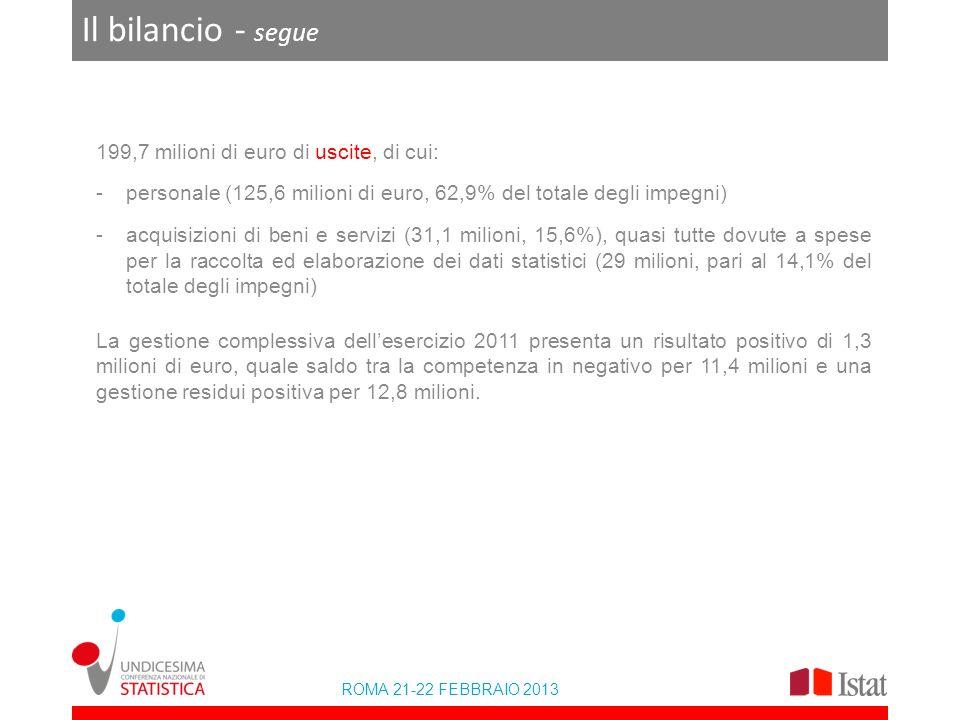 ROMA 21-22 FEBBRAIO 2013 Il bilancio - segue 199,7 milioni di euro di uscite, di cui: -personale (125,6 milioni di euro, 62,9% del totale degli impegni) -acquisizioni di beni e servizi (31,1 milioni, 15,6%), quasi tutte dovute a spese per la raccolta ed elaborazione dei dati statistici (29 milioni, pari al 14,1% del totale degli impegni) La gestione complessiva dellesercizio 2011 presenta un risultato positivo di 1,3 milioni di euro, quale saldo tra la competenza in negativo per 11,4 milioni e una gestione residui positiva per 12,8 milioni.
