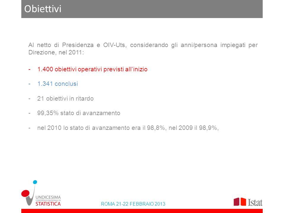 ROMA 21-22 FEBBRAIO 2013 Obiettivi Al netto di Presidenza e OIV-Uts, considerando gli anni/persona impiegati per Direzione, nel 2011: -1.400 obiettivi operativi previsti allinizio -1.341 conclusi -21 obiettivi in ritardo -99,35% stato di avanzamento -nel 2010 lo stato di avanzamento era il 98,8%, nel 2009 il 98,9%,