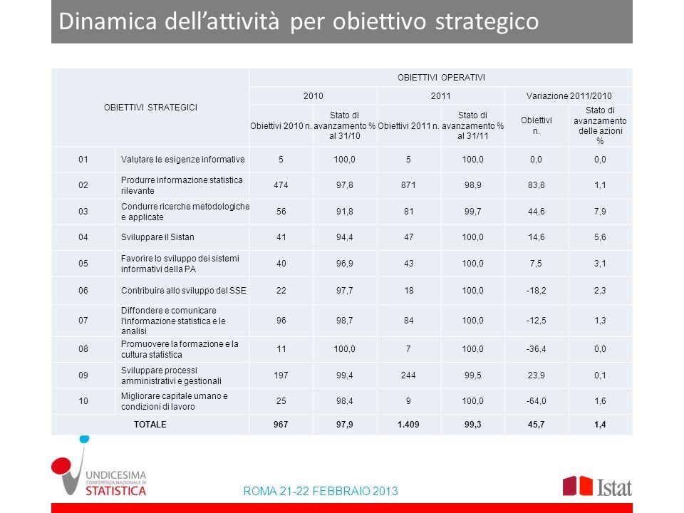 ROMA 21-22 FEBBRAIO 2013 Dinamica dellattività per obiettivo strategico OBIETTIVI STRATEGICI OBIETTIVI OPERATIVI 20102011Variazione 2011/2010 Obiettivi 2010 n.