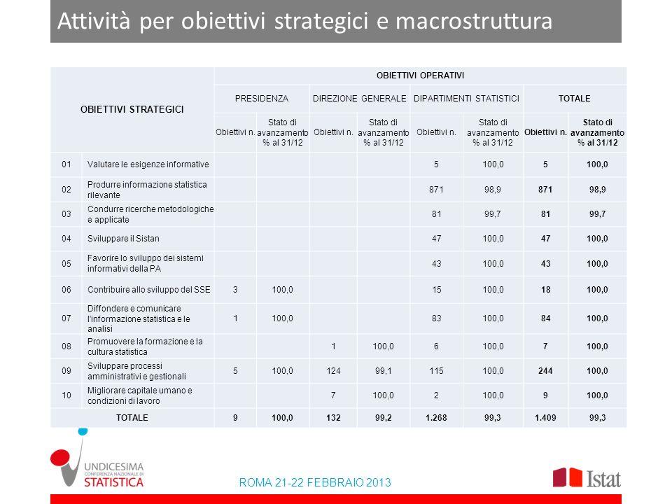 ROMA 21-22 FEBBRAIO 2013 Attività per obiettivi strategici e macrostruttura OBIETTIVI STRATEGICI OBIETTIVI OPERATIVI PRESIDENZADIREZIONE GENERALEDIPARTIMENTI STATISTICITOTALE Obiettivi n.