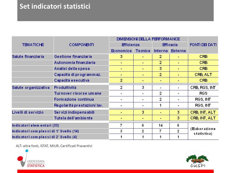 Set indicatori statistici ALT: altre fonti, ISTAT, MIUR, Certificati Preventivi