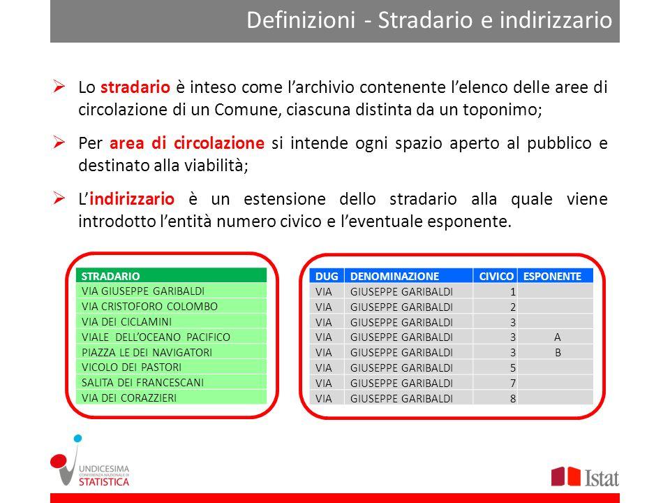 Lo scenario Start-up progetto integrazione Fine progetto integrazione SGR famiglie edifici Basi Territoriali ANSC RNC Archivi Stradario AdT Indirizzar