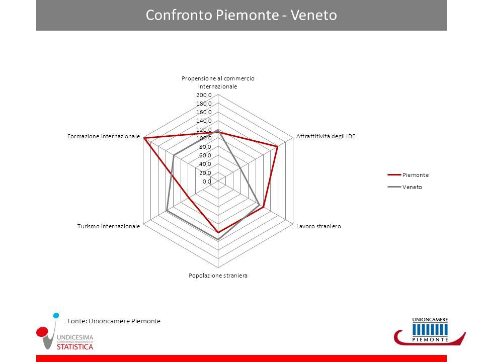 Confronto Piemonte - Veneto Fonte: Unioncamere Piemonte