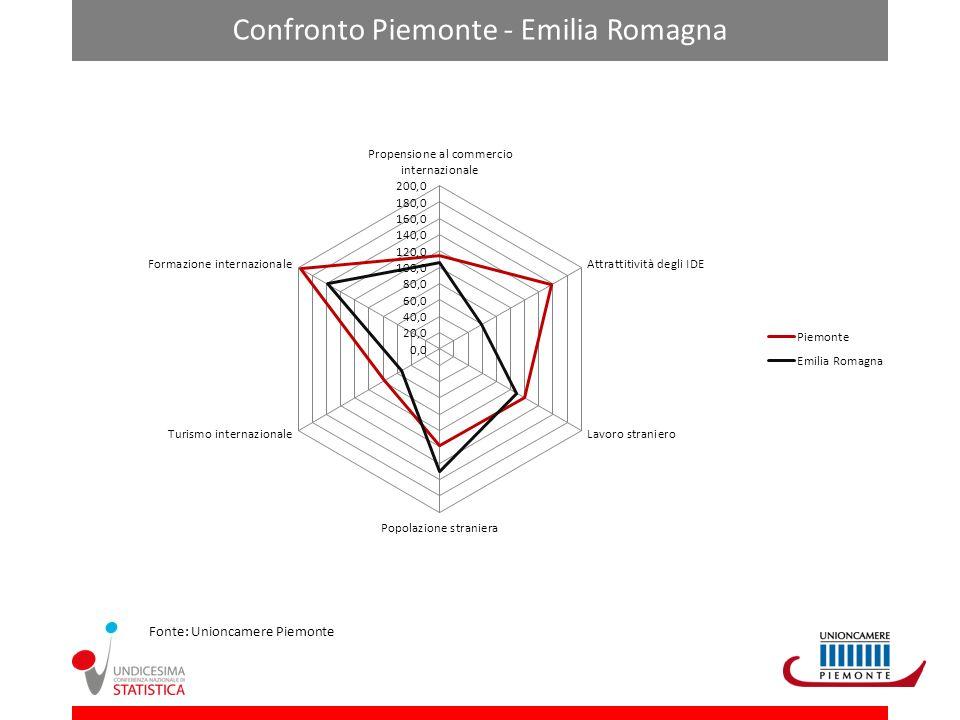 Confronto Piemonte - Emilia Romagna Fonte: Unioncamere Piemonte