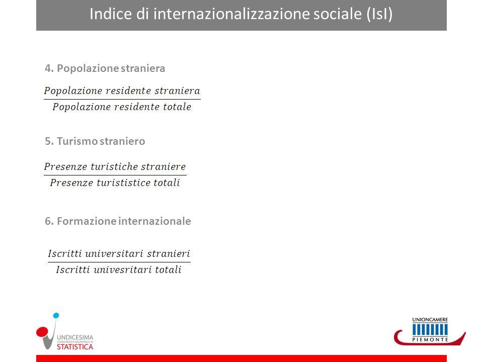 Lindice sintetico di internazionalizzazione del Piemonte (IseI) Lindice Sintetico di internazionalizzazione è calcolato come media ponderata dei sei indici elementari.