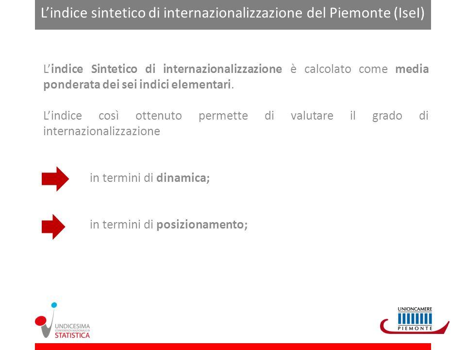 Lindice sintetico di internazionalizzazione del Piemonte (IseI) – Approccio dinamico Affronta linternazionalizzazione in unottica dinamica, con un calcolo per punti.
