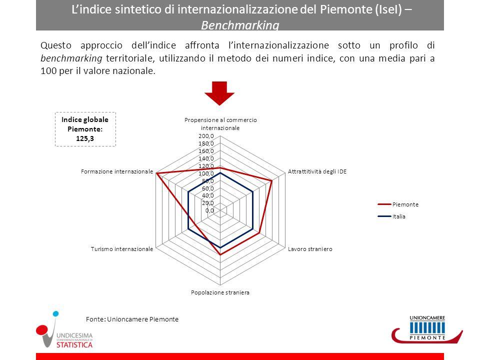 Confronto Piemonte - Lombardia Fonte: Unioncamere Piemonte