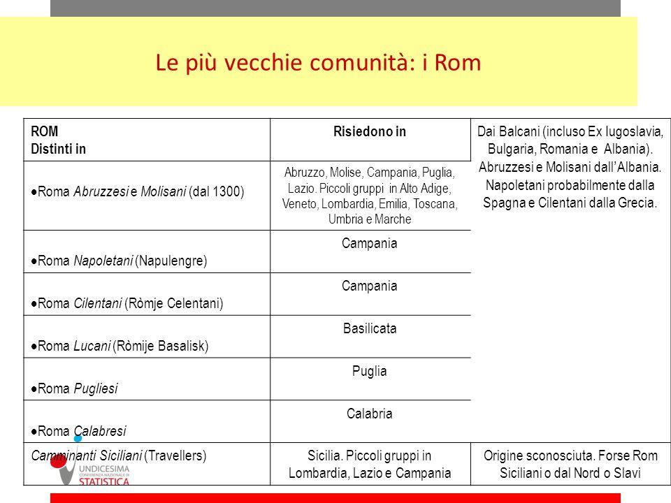 Le più vecchie comunità: i Rom ROM Distinti in Risiedono in Dai Balcani (incluso Ex Iugoslavia, Bulgaria, Romania e Albania). Abruzzesi e Molisani dal