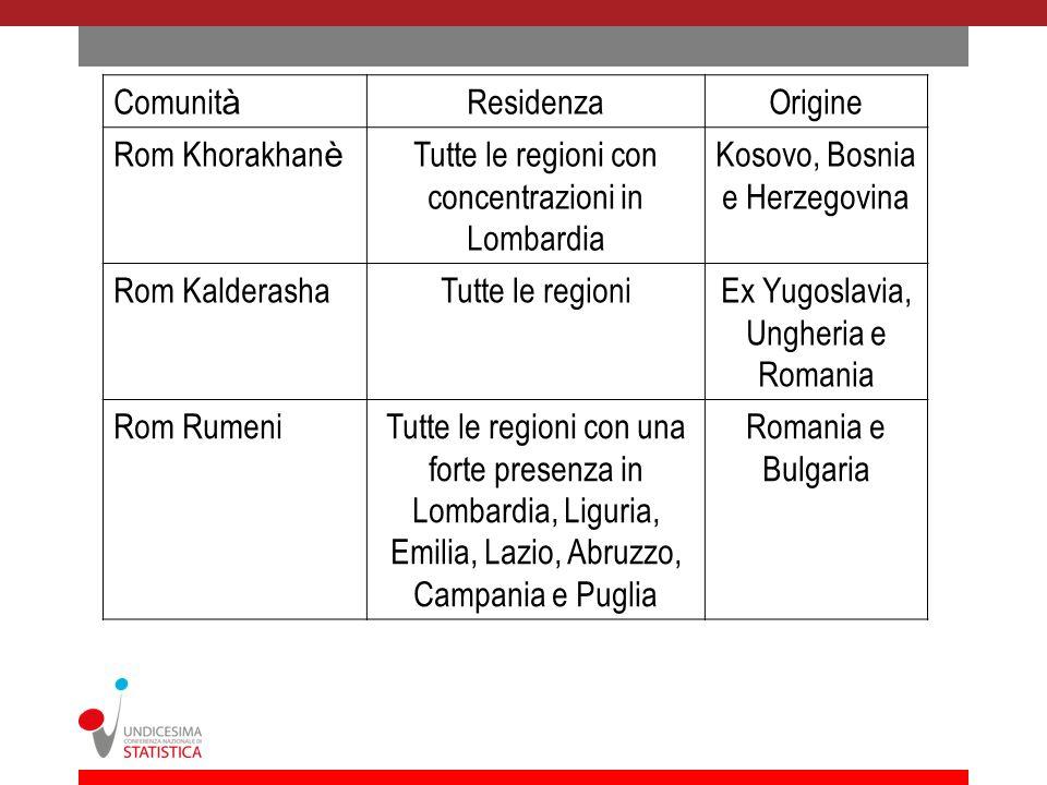 Rom e Sinti cittadini italiani Stima media Sinti32,500 Antichi Rom e Camminanti 30,000 Roma Harvati8,500 Roma Kalderasha Totale71,000