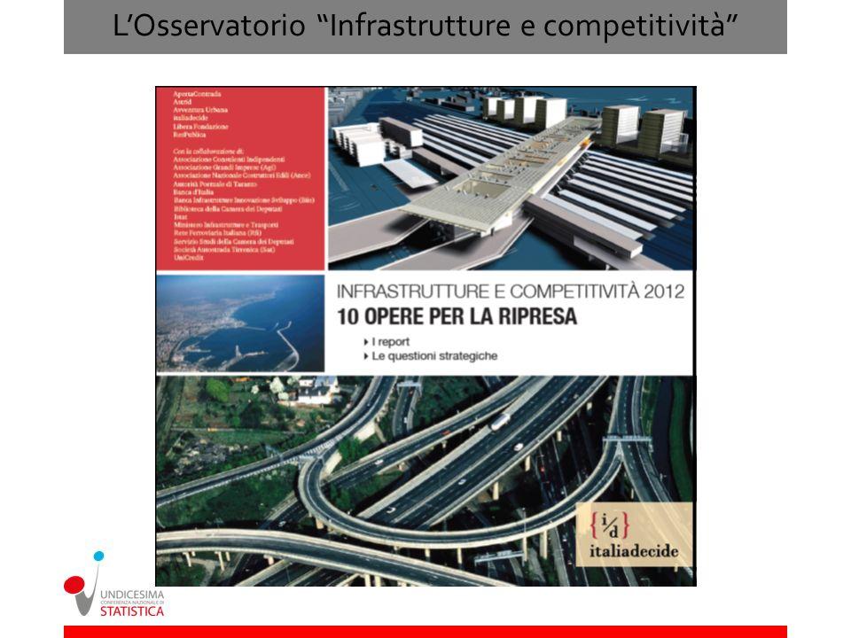 LOsservatorio Infrastrutture e competitività