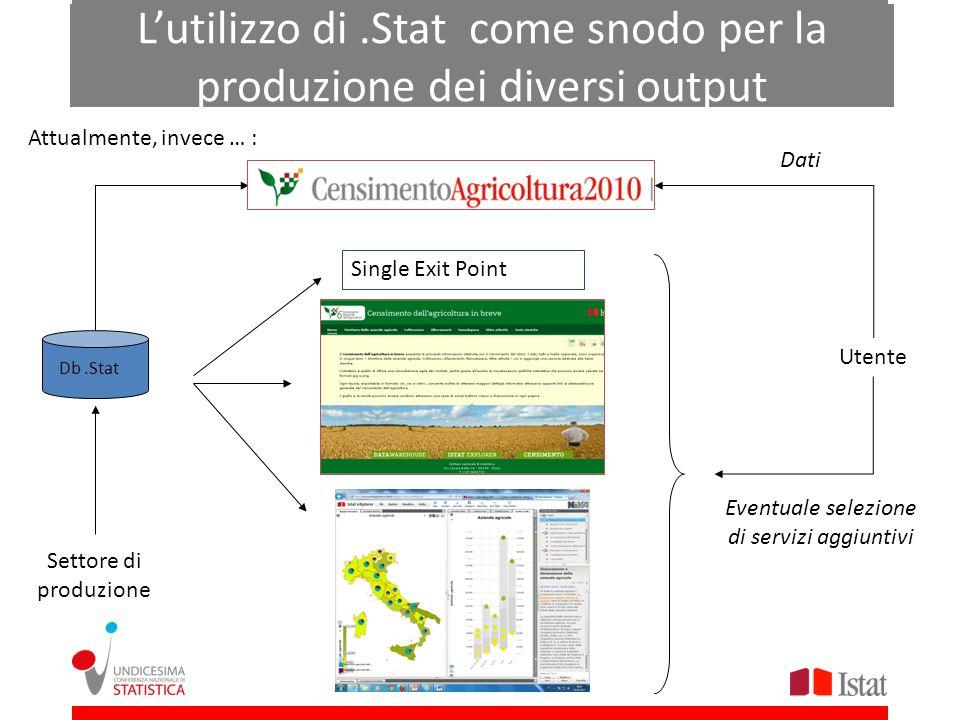 Lutilizzo di.Stat come snodo per la produzione dei diversi output Attualmente, invece … : Settore di produzione Single Exit Point Db.Stat Eventuale se