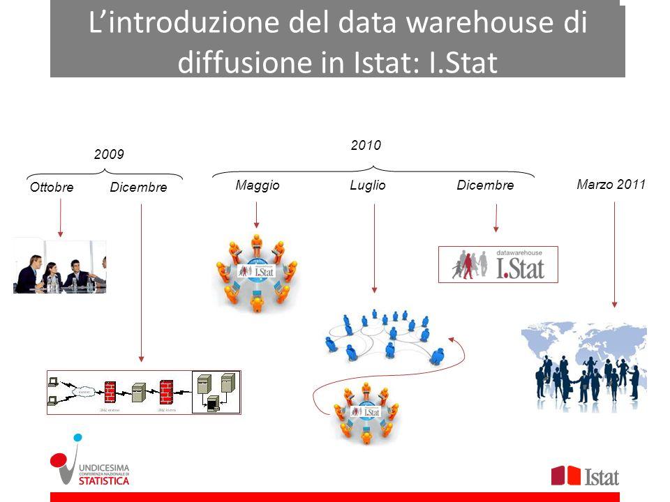 Lintroduzione del data warehouse di diffusione in Istat: I.Stat OttobreDicembre 2009 MaggioLuglioDicembre 2010 Marzo 2011