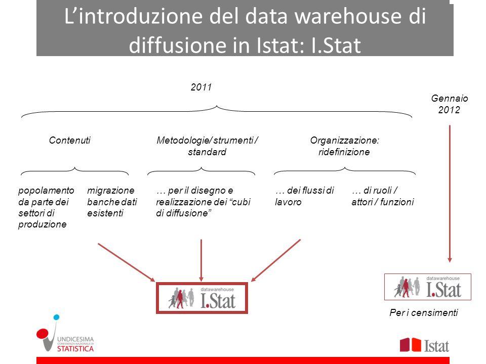 Lintroduzione del data warehouse di diffusione in Istat: I.Stat 2011 popolamento da parte dei settori di produzione migrazione banche dati esistenti C