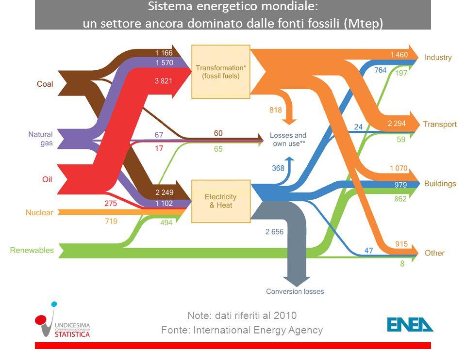 Sistema energetico mondiale: un settore ancora dominato dalle fonti fossili (Mtep) Note: dati riferiti al 2010 Fonte: International Energy Agency
