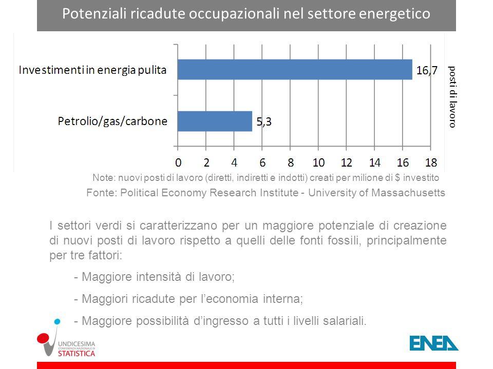 Potenziali ricadute occupazionali nel settore energetico Note: nuovi posti di lavoro (diretti, indiretti e indotti) creati per milione di $ investito