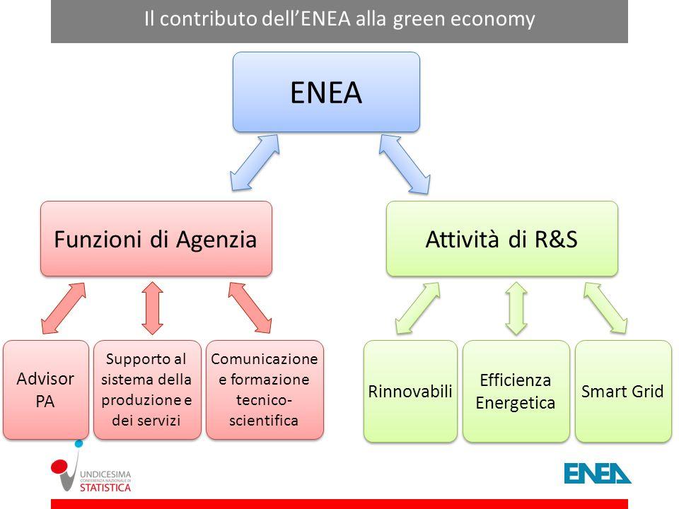 ENEA Funzioni di Agenzia Advisor PA Supporto al sistema della produzione e dei servizi Comunicazione e formazione tecnico- scientifica Rinnovabili Eff