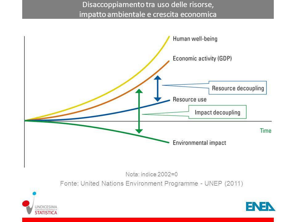 Disaccoppiamento tra uso delle risorse, impatto ambientale e crescita economica Nota: indice 2002=0 Fonte: United Nations Environment Programme - UNEP