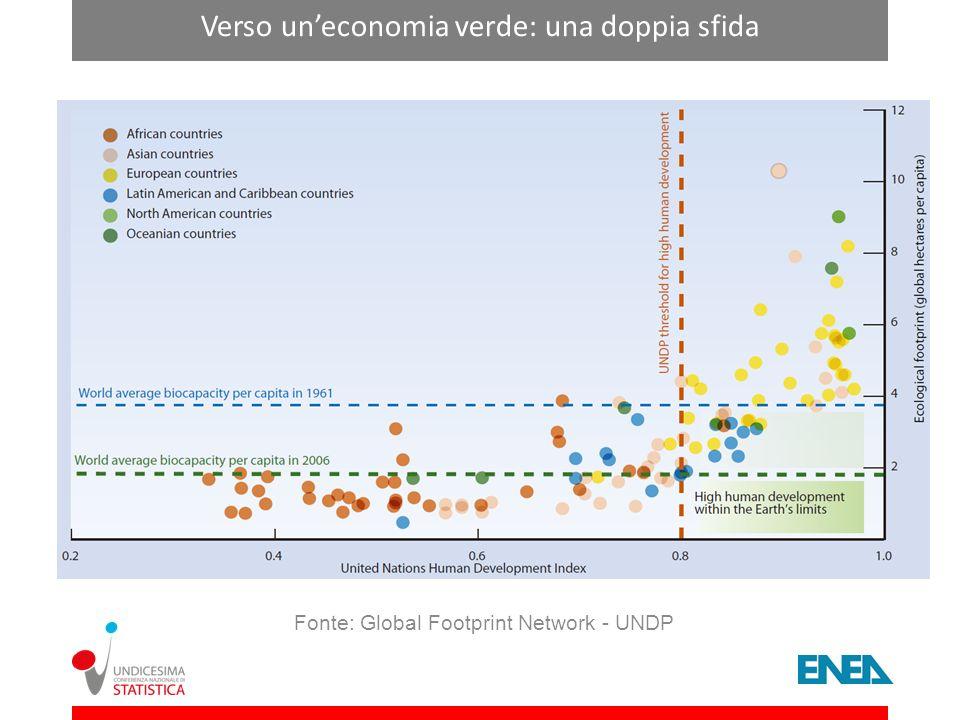 Verso uneconomia verde: una doppia sfida Fonte: Global Footprint Network - UNDP