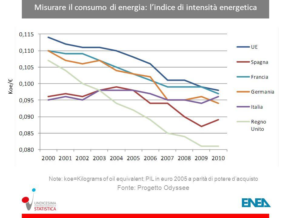 Misurare il consumo di energia: lindice di intensità energetica Note: koe=Kilograms of oil equivalent; PIL in euro 2005 a parità di potere dacquisto F