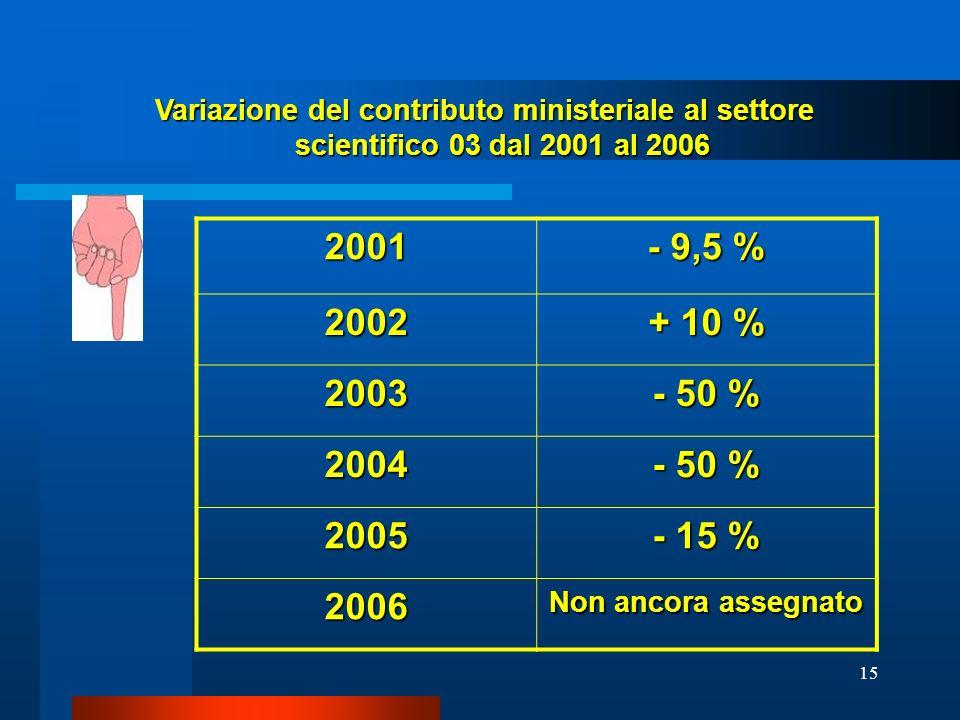 15 2001 - 9,5 % 2002 + 10 % 2003 - 50 % 2004 2005 - 15 % 2006 Non ancora assegnato Variazione del contributo ministeriale al settore scientifico 03 da