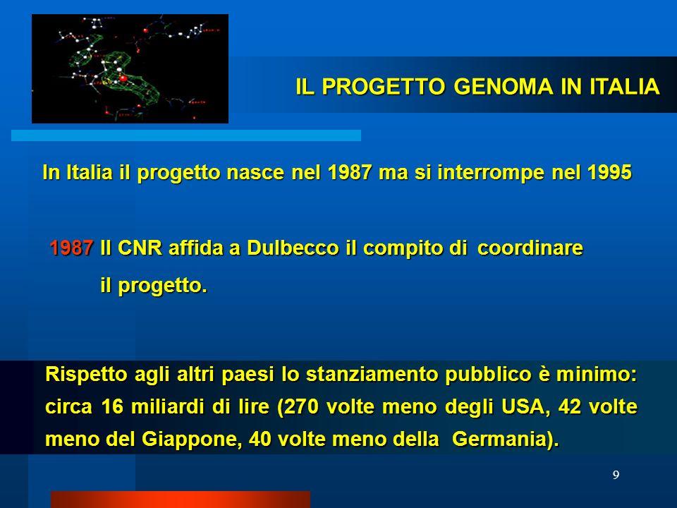 9 In Italia il progetto nasce nel 1987 ma si interrompe nel 1995 1987 Il CNR affida a Dulbecco il compito di coordinare il progetto. il progetto. IL P