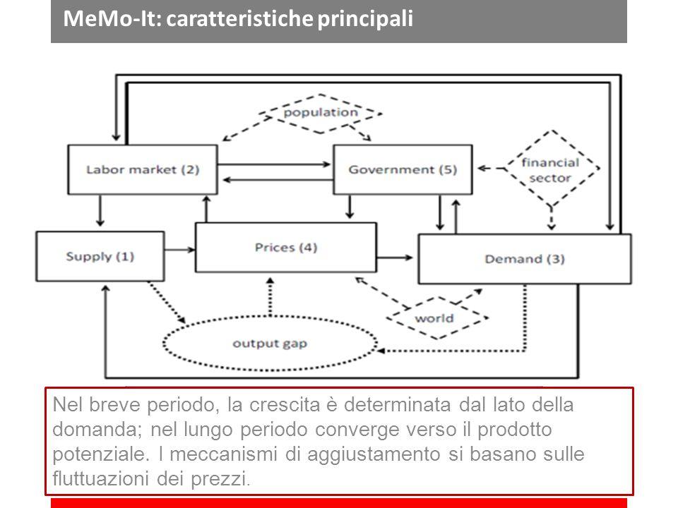 MeMo-It: caratteristiche principali Nel breve periodo, la crescita è determinata dal lato della domanda; nel lungo periodo converge verso il prodotto potenziale.