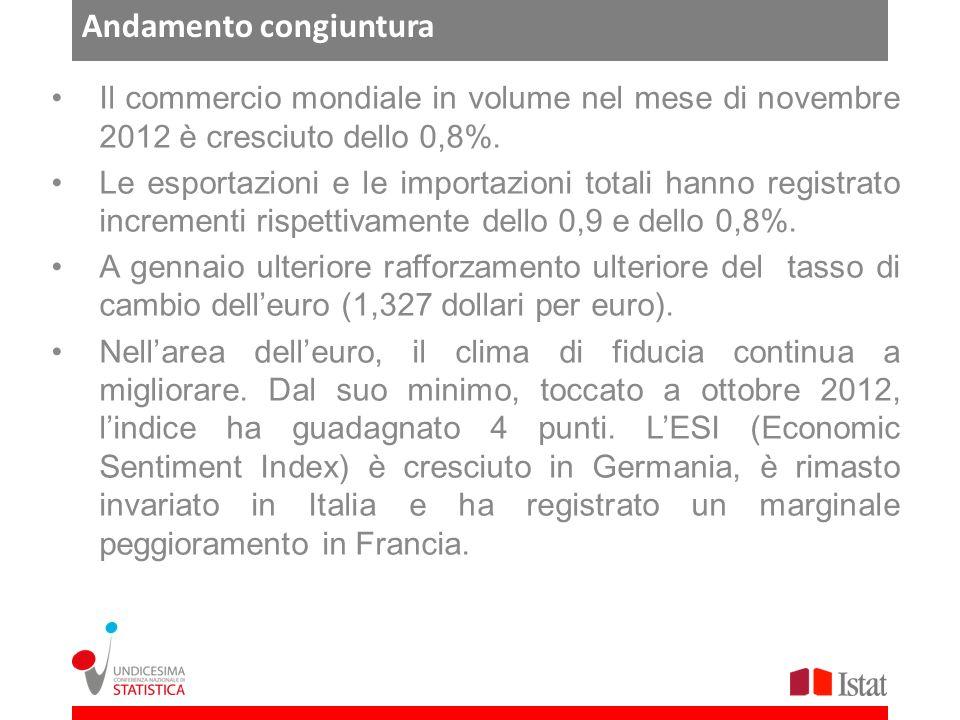 Andamento congiuntura Il commercio mondiale in volume nel mese di novembre 2012 è cresciuto dello 0,8%.