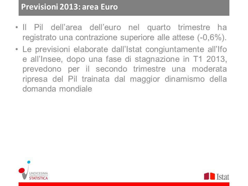 Previsioni 2013: area Euro Il Pil dellarea delleuro nel quarto trimestre ha registrato una contrazione superiore alle attese (-0,6%).