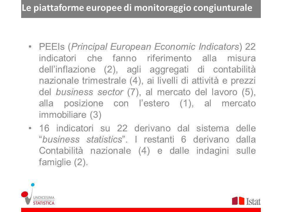Le piattaforme europee di monitoraggio congiunturale PEEIs (Principal European Economic Indicators) 22 indicatori che fanno riferimento alla misura dellinflazione (2), agli aggregati di contabilità nazionale trimestrale (4), ai livelli di attività e prezzi del business sector (7), al mercato del lavoro (5), alla posizione con lestero (1), al mercato immobiliare (3) 16 indicatori su 22 derivano dal sistema dellebusiness statistics.