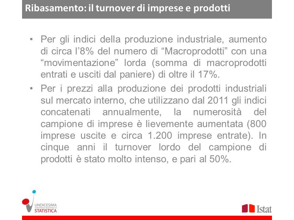 Ribasamento: il turnover di imprese e prodotti Per gli indici della produzione industriale, aumento di circa l8% del numero di Macroprodotti con una movimentazione lorda (somma di macroprodotti entrati e usciti dal paniere) di oltre il 17%.