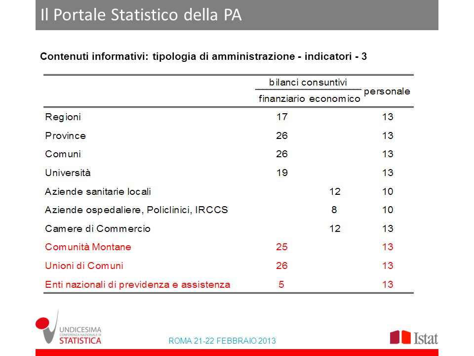 ROMA 21-22 FEBBRAIO 2013 Il Portale Statistico della PA Contenuti informativi: tipologia di amministrazione - indicatori - 3