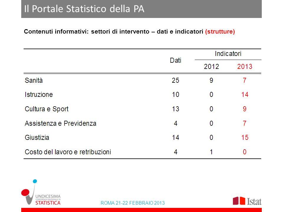 ROMA 21-22 FEBBRAIO 2013 Il Portale Statistico della PA Contenuti informativi: settori di intervento – dati e indicatori (strutture)