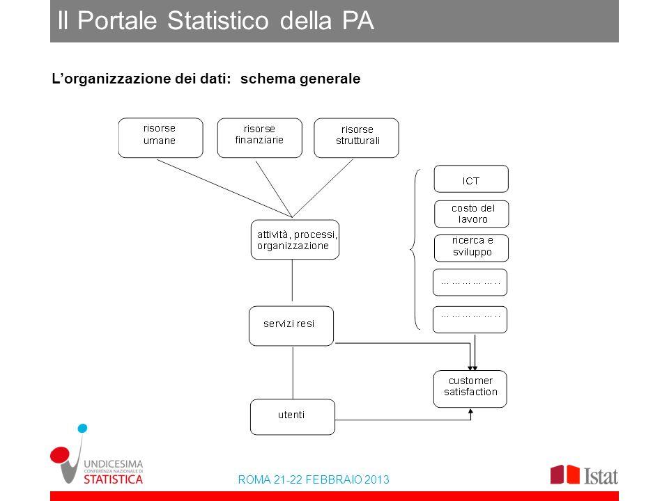 ROMA 21-22 FEBBRAIO 2013 Il Portale Statistico della PA Lorganizzazione dei dati: schema generale
