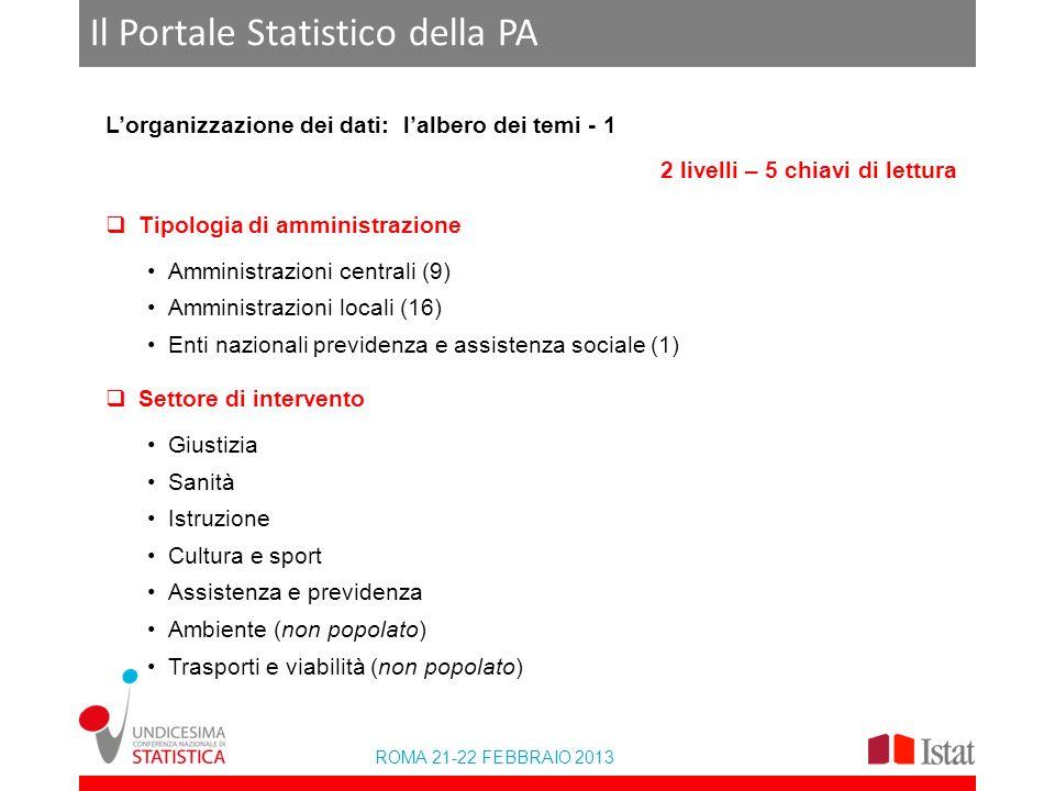 ROMA 21-22 FEBBRAIO 2013 Il Portale Statistico della PA Lorganizzazione dei dati: lalbero dei temi - 1 2 livelli – 5 chiavi di lettura Tipologia di am