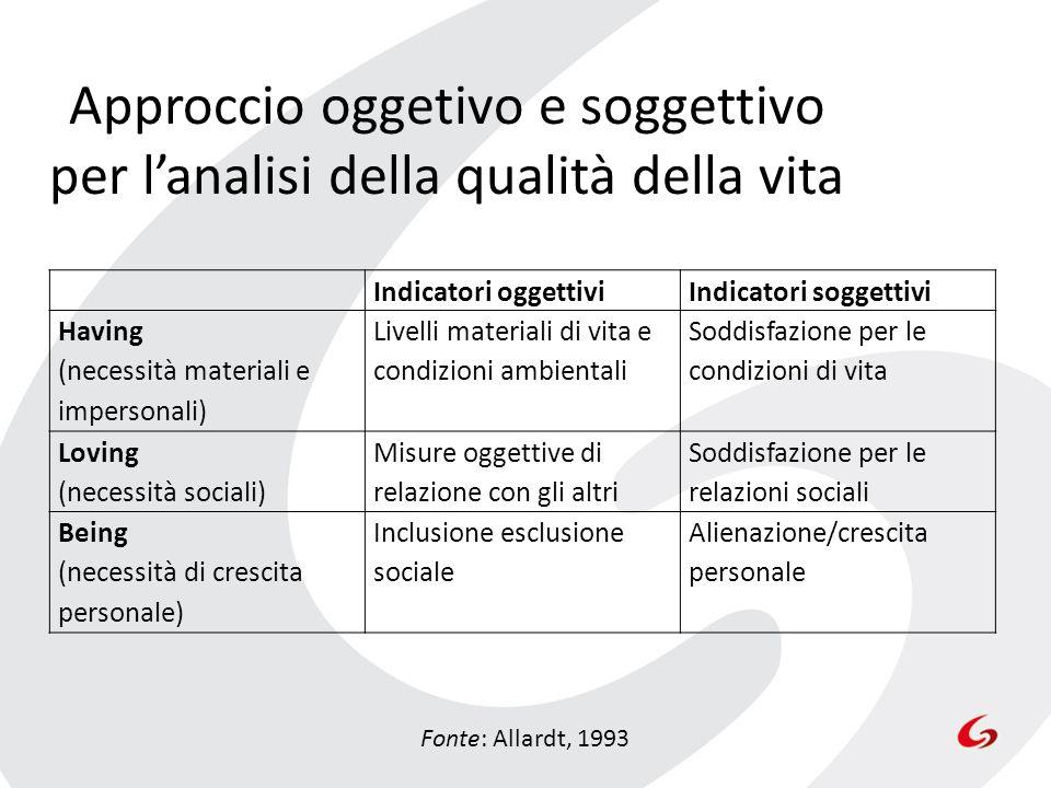 Approccio oggetivo e soggettivo per lanalisi della qualità della vita Fonte: Allardt, 1993 Indicatori oggettiviIndicatori soggettivi Having (necessità