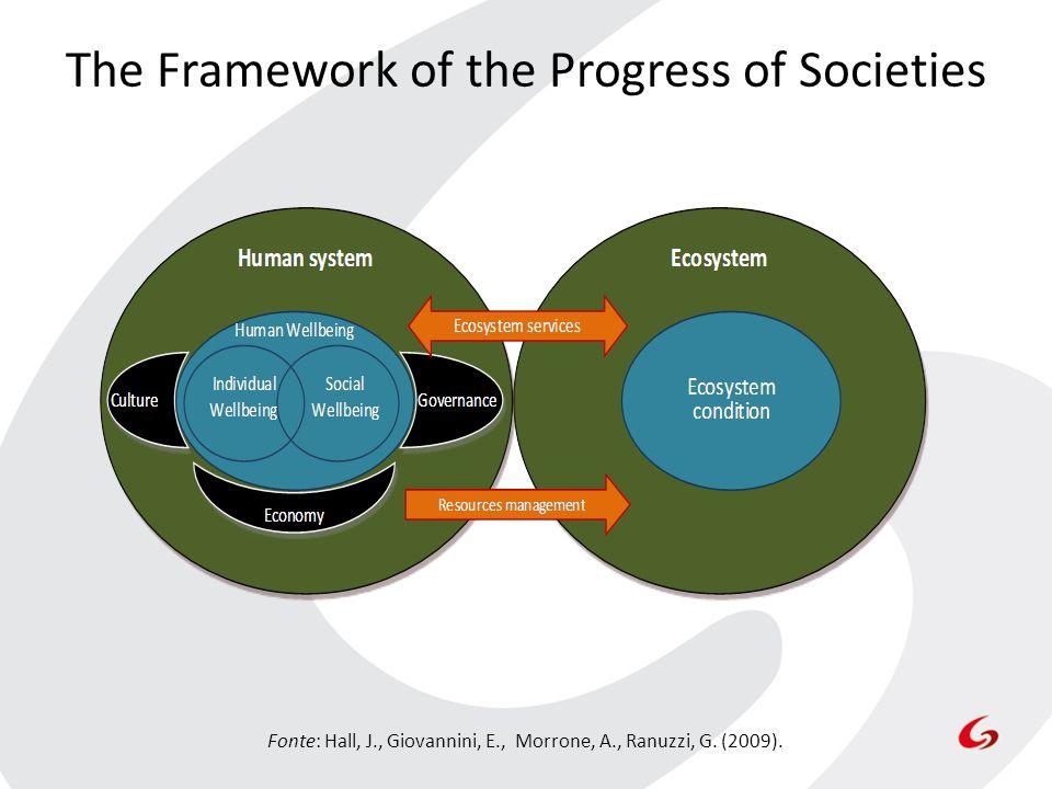 The Framework of the Progress of Societies Fonte: Hall, J., Giovannini, E., Morrone, A., Ranuzzi, G. (2009).