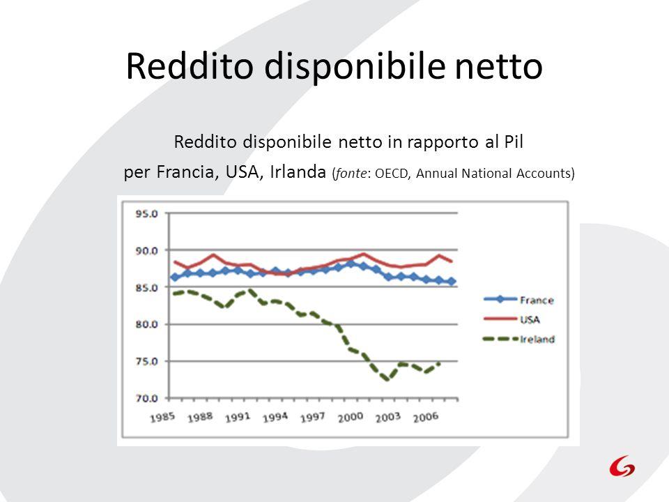 Reddito disponibile netto Reddito disponibile netto in rapporto al Pil per Francia, USA, Irlanda (fonte: OECD, Annual National Accounts)