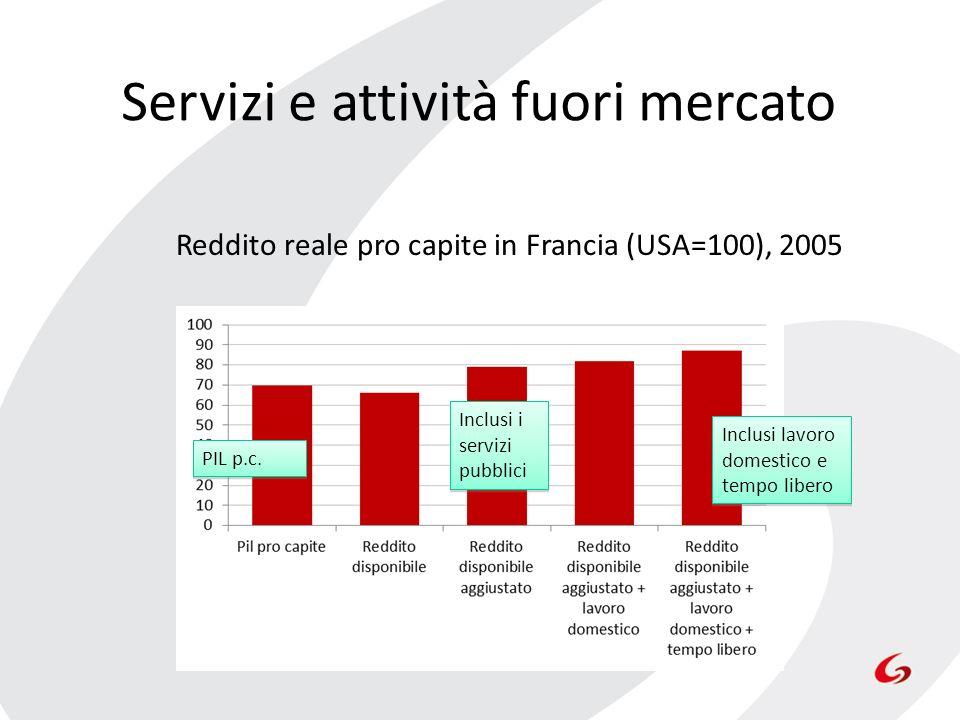 Servizi e attività fuori mercato Reddito reale pro capite in Francia (USA=100), 2005 PIL p.c. Inclusi i servizi pubblici Inclusi lavoro domestico e te