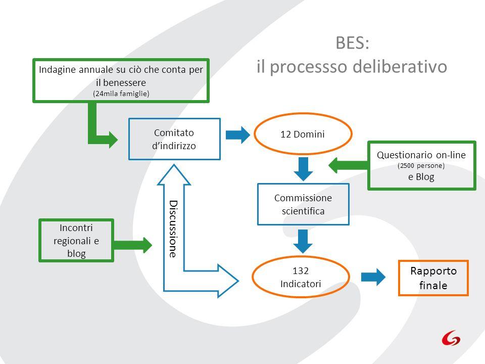 BES: il processso deliberativo Discussione Indagine annuale su ciò che conta per il benessere (24mila famiglie) Comitato dindirizzo 12 Domini Commissi
