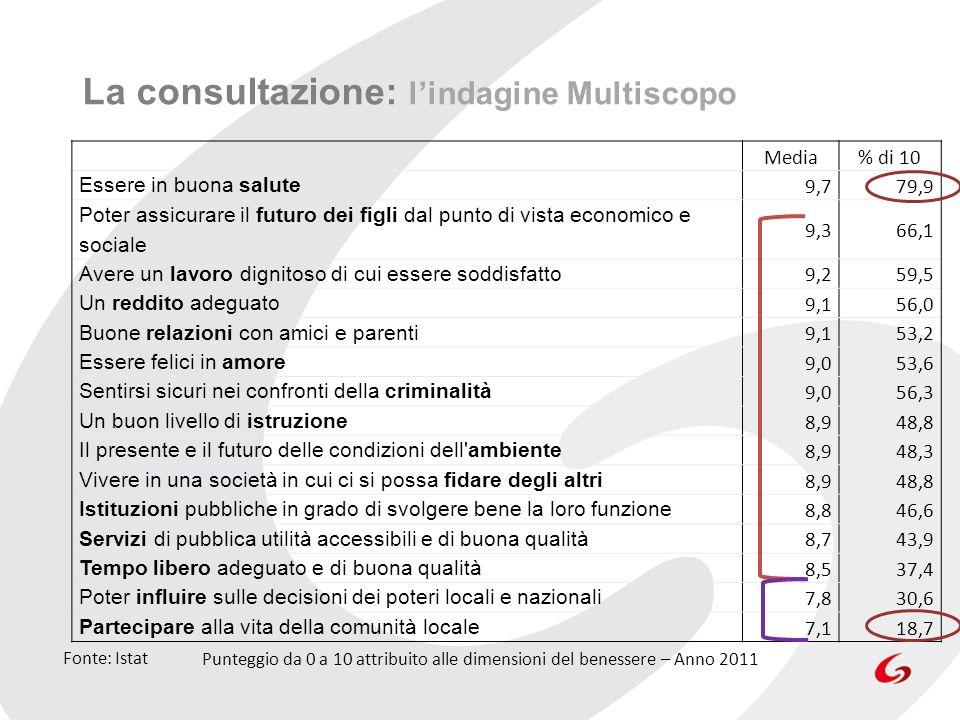 La consultazione: lindagine Multiscopo Media% di 10 Essere in buona salute 9,779,9 Poter assicurare il futuro dei figli dal punto di vista economico e