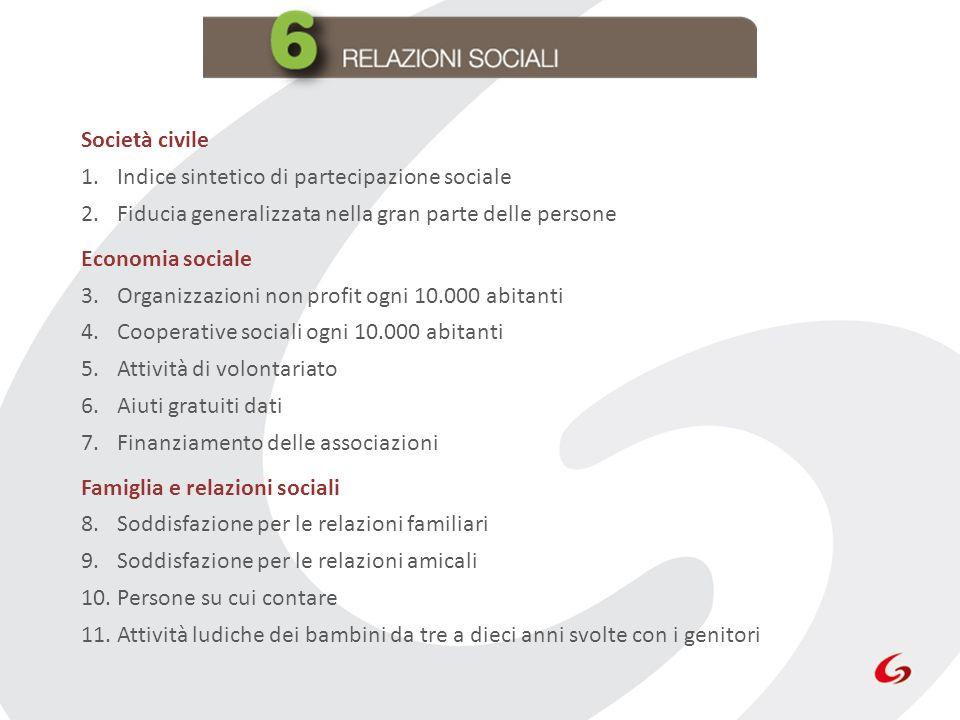 Società civile 1.Indice sintetico di partecipazione sociale 2.Fiducia generalizzata nella gran parte delle persone Economia sociale 3.Organizzazioni n
